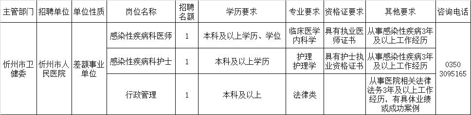 忻州市人民医院疫情期间公开招聘工作人员公告